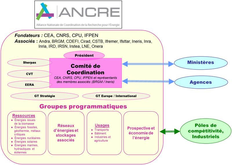 Schéma d'organisation de l'Ancre - Juin 2017