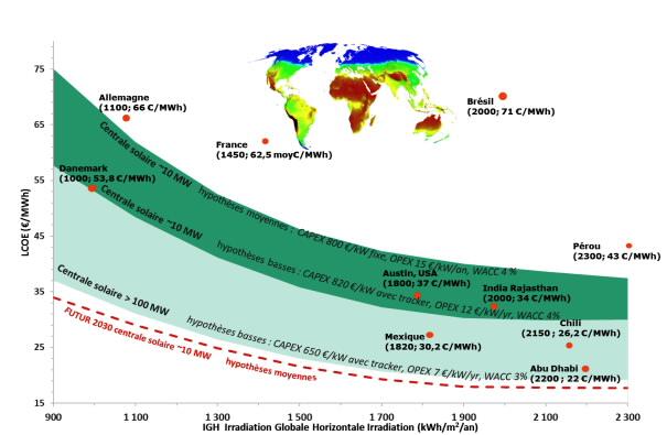 Figure 2: Courbes de référence du LCOE en fonction de l'irradiation (kWh/m2/an), comparées aux prix des appels d'offres de long terme pour les centrales solaires dans le monde en 2016-2017. - Source: CEA