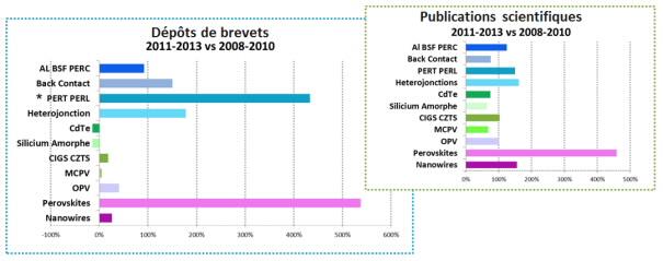 Figure 1: Evolution du nombre de brevets déposés et d'articles scientifiques sur la période récente (période 2011-2013 versus 2008-2010)